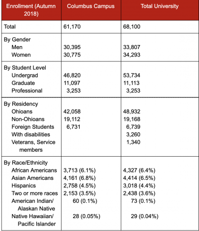 Demographic information of students at OSU